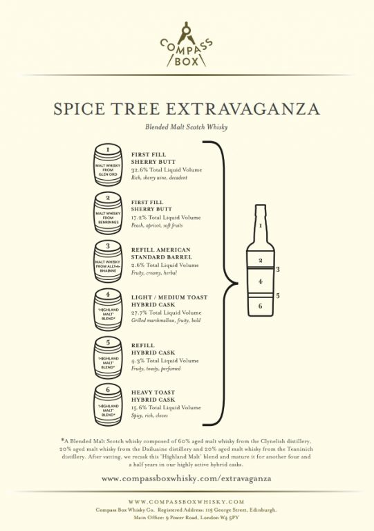 Spice Tree Extravaganza – Compass Box (46%)